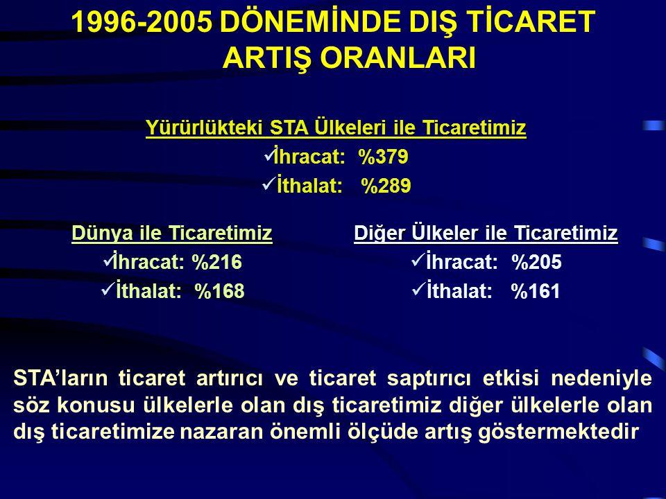 1996-2005 DÖNEMİNDE DIŞ TİCARET ARTIŞ ORANLARI