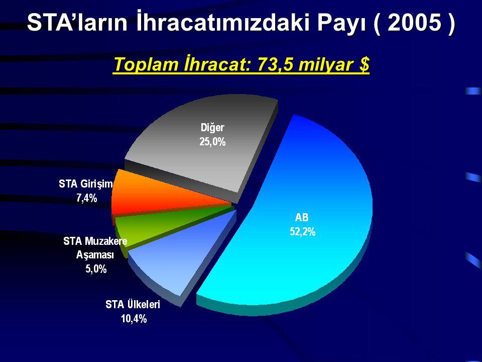 STA'ların İhracatımızdaki Payı ( 2005 ) Toplam İhracat: 73,5 milyar $