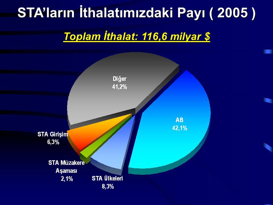 STA'ların İthalatımızdaki Payı ( 2005 ) Toplam İthalat: 116,6 milyar $