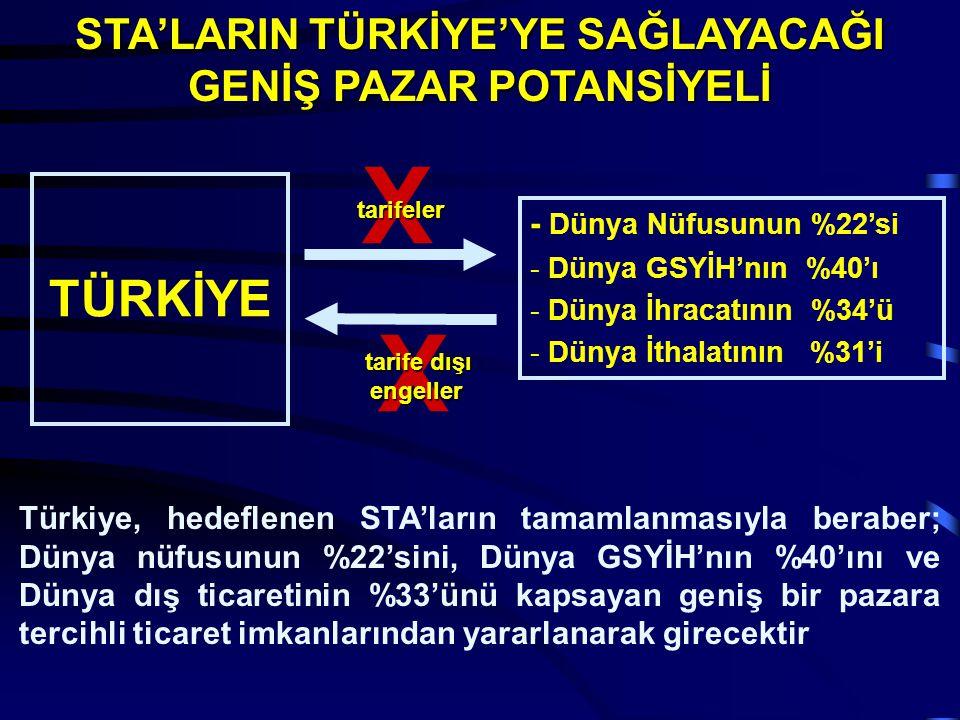 STA'LARIN TÜRKİYE'YE SAĞLAYACAĞI GENİŞ PAZAR POTANSİYELİ