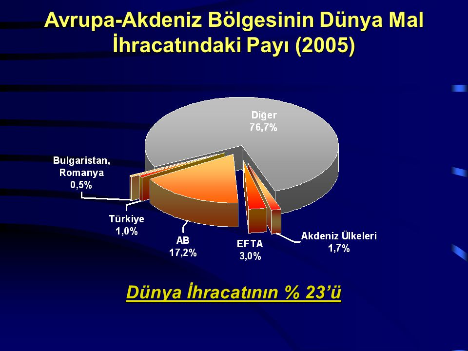 Avrupa-Akdeniz Bölgesinin Dünya Mal İhracatındaki Payı (2005)