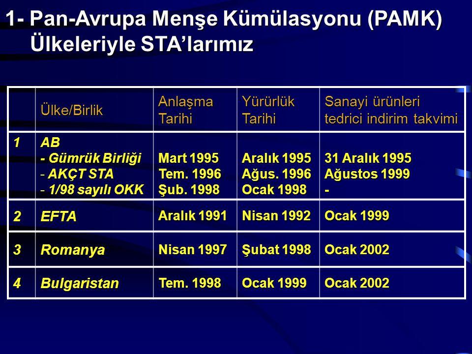 1- Pan-Avrupa Menşe Kümülasyonu (PAMK) Ülkeleriyle STA'larımız