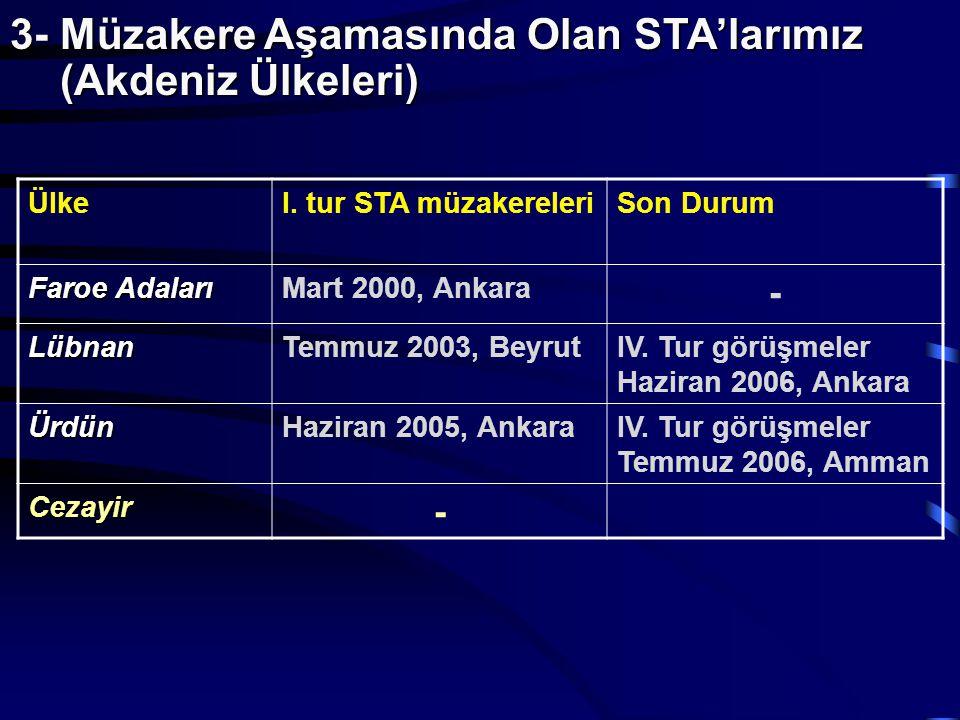 3- Müzakere Aşamasında Olan STA'larımız (Akdeniz Ülkeleri)