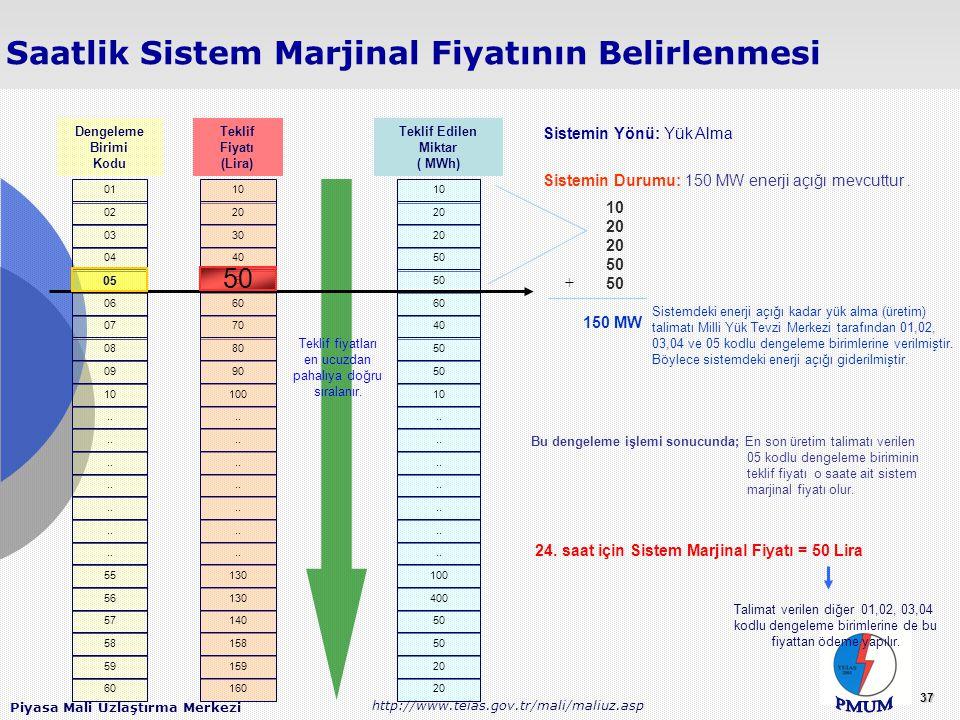 24. saat için Sistem Marjinal Fiyatı = 50 Lira