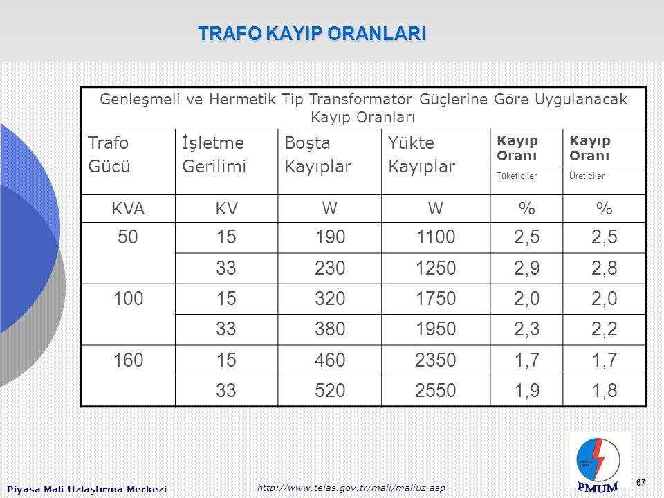 TRAFO KAYIP ORANLARI Genleşmeli ve Hermetik Tip Transformatör Güçlerine Göre Uygulanacak Kayıp Oranları.