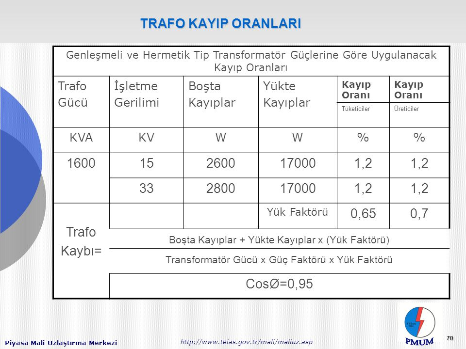 TRAFO KAYIP ORANLARI 1600 15 2600 17000 1,2 33 2800 Kaybı= 0,65 0,7