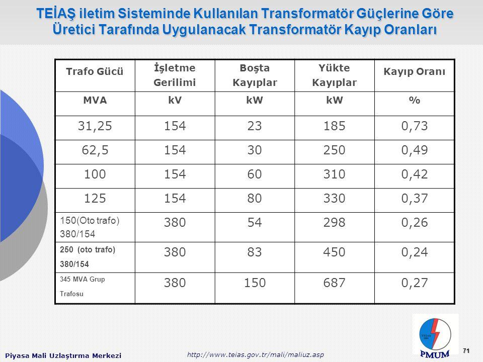 TEİAŞ iletim Sisteminde Kullanılan Transformatör Güçlerine Göre Üretici Tarafında Uygulanacak Transformatör Kayıp Oranları