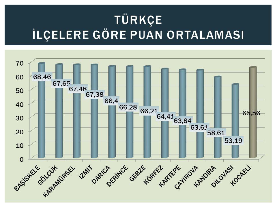 Türkçe İlçelere GÖRE PUAN ORTALAMASI