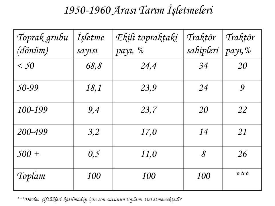 1950-1960 Arası Tarım İşletmeleri