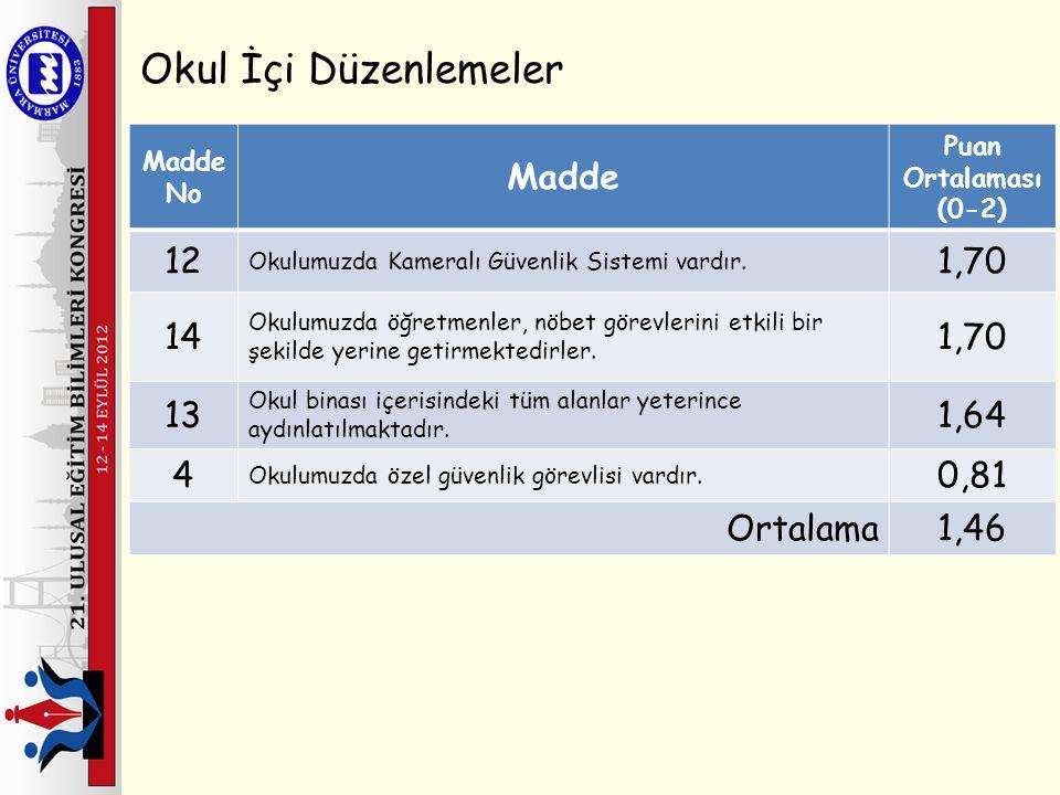 Okul İçi Düzenlemeler Madde 12 1,70 14 13 1,64 4 0,81 Ortalama 1,46