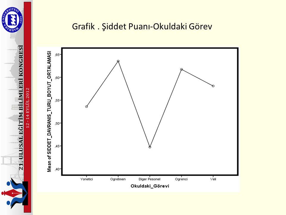 Grafik . Şiddet Puanı-Okuldaki Görev
