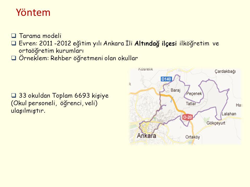 Yöntem Tarama modeli. Evren: 2011 -2012 eğitim yılı Ankara İli Altındağ ilçesi ilköğretim ve ortaöğretim kurumları.