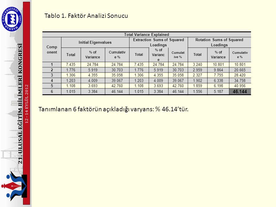 Tablo 1. Faktör Analizi Sonucu