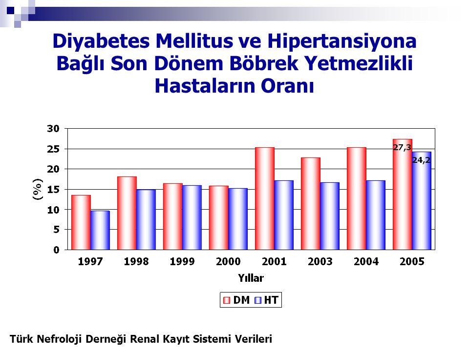 Diyabetes Mellitus ve Hipertansiyona Bağlı Son Dönem Böbrek Yetmezlikli Hastaların Oranı