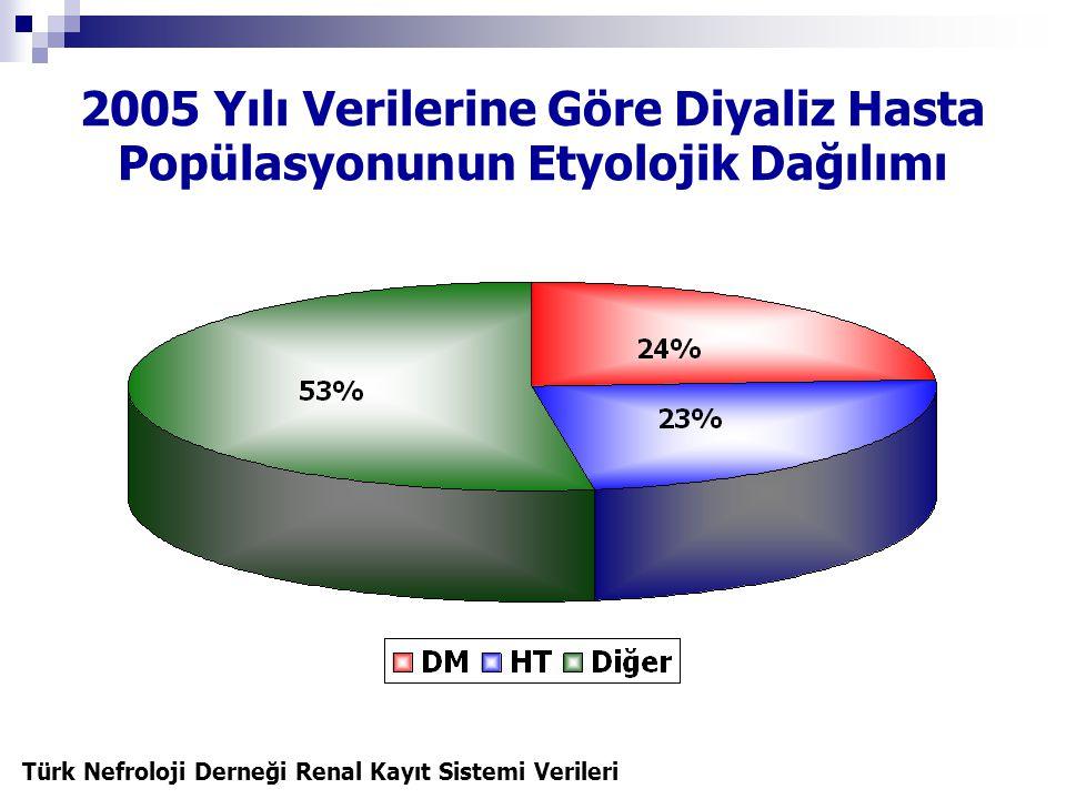 2005 Yılı Verilerine Göre Diyaliz Hasta Popülasyonunun Etyolojik Dağılımı
