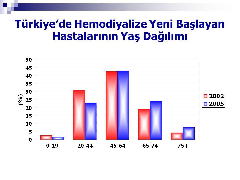 Türkiye'de Hemodiyalize Yeni Başlayan Hastalarının Yaş Dağılımı