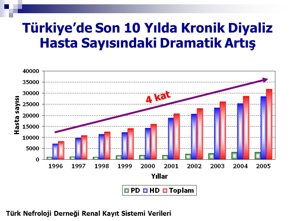 Türkiye'de Son 10 Yılda Kronik Diyaliz Hasta Sayısındaki Dramatik Artış
