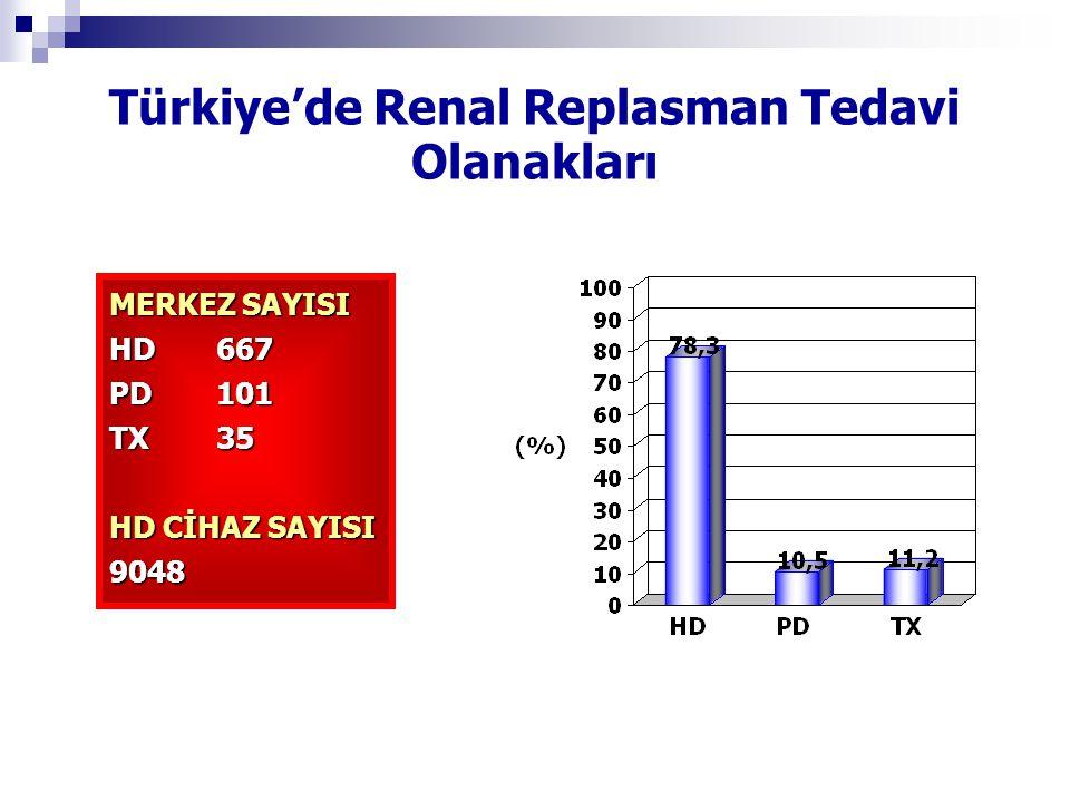 Türkiye'de Renal Replasman Tedavi Olanakları