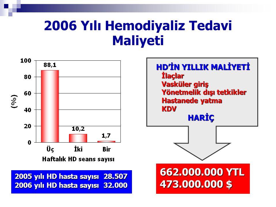 2006 Yılı Hemodiyaliz Tedavi Maliyeti