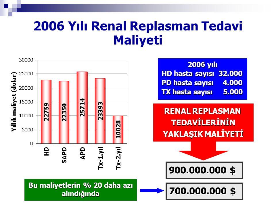 2006 Yılı Renal Replasman Tedavi Maliyeti
