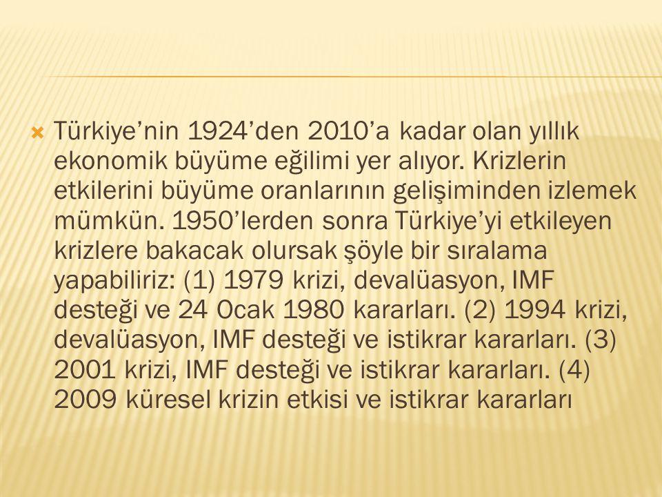Türkiye'nin 1924'den 2010'a kadar olan yıllık ekonomik büyüme eğilimi yer alıyor.