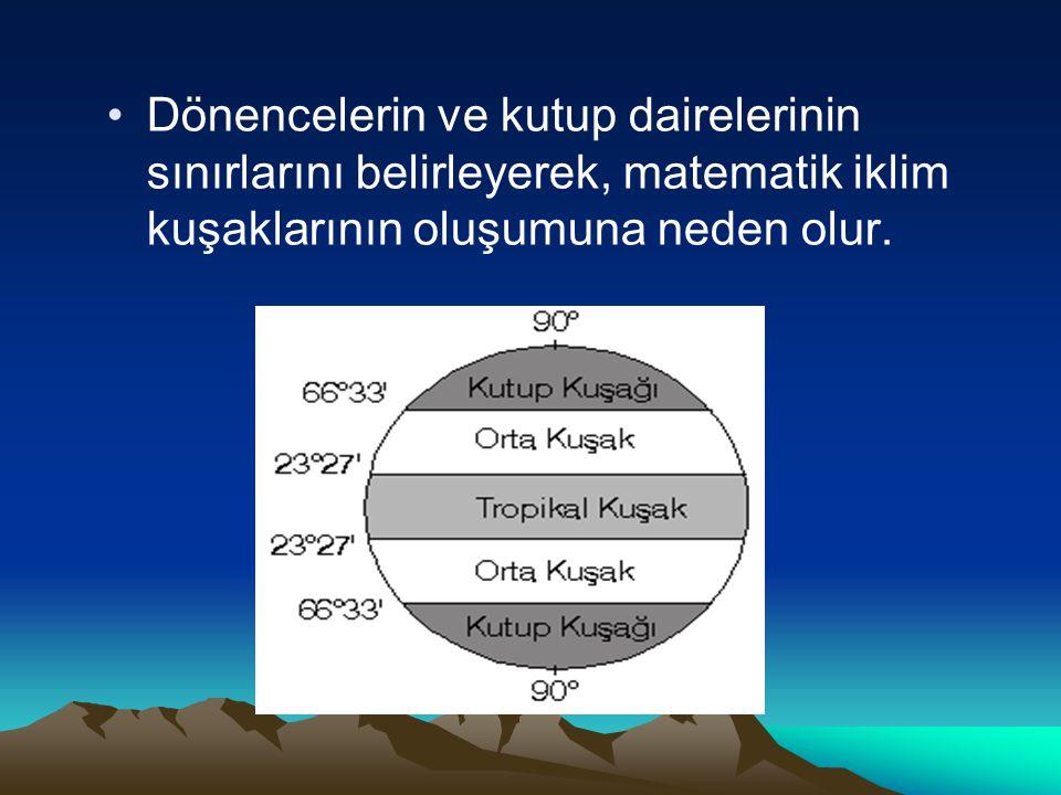 Dönencelerin ve kutup dairelerinin sınırlarını belirleyerek, matematik iklim kuşaklarının oluşumuna neden olur.