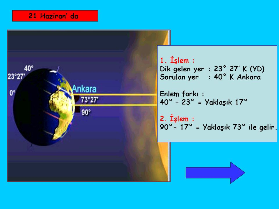 21 Haziran' da İşlem : Dik gelen yer : 23° 27' K (YD) Sorulan yer : 40° K Ankara. Enlem farkı :