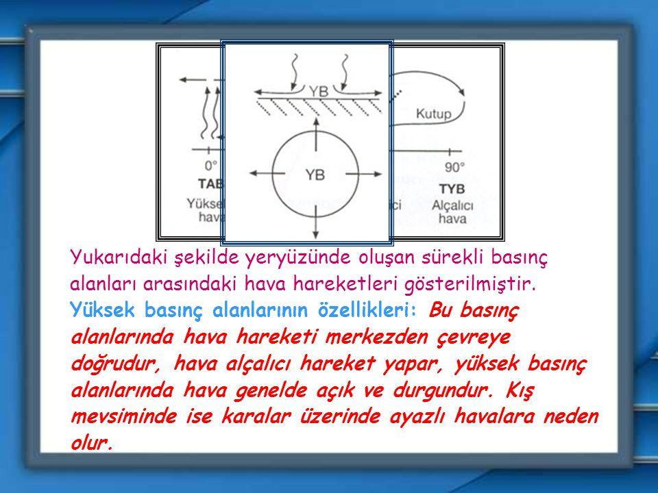Yukarıdaki şekilde yeryüzünde oluşan sürekli basınç alanları arasındaki hava hareketleri gösterilmiştir.