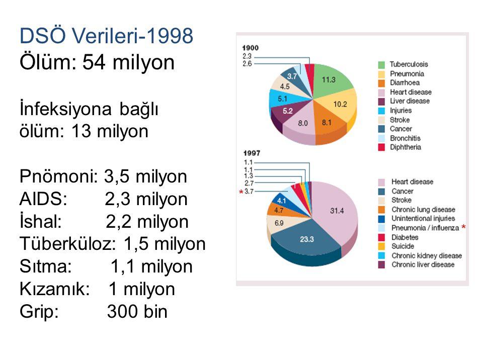 DSÖ Verileri-1998 Ölüm: 54 milyon İnfeksiyona bağlı ölüm: 13 milyon