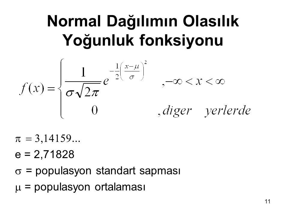 Normal Dağılımın Olasılık Yoğunluk fonksiyonu