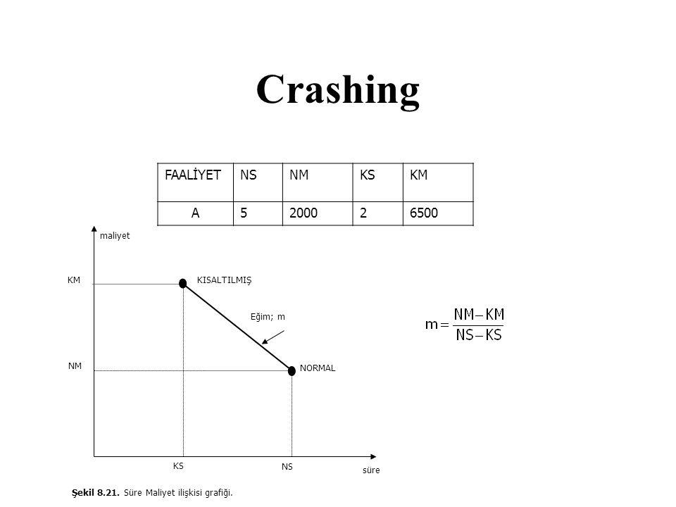 Crashing FAALİYET NS NM KS KM A 5 2000 2 6500