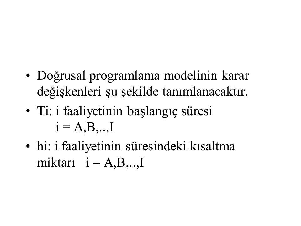 Doğrusal programlama modelinin karar değişkenleri şu şekilde tanımlanacaktır.