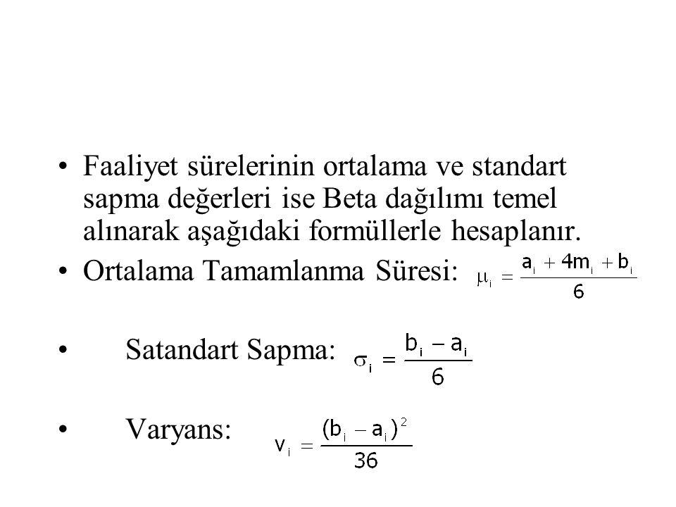 Faaliyet sürelerinin ortalama ve standart sapma değerleri ise Beta dağılımı temel alınarak aşağıdaki formüllerle hesaplanır.