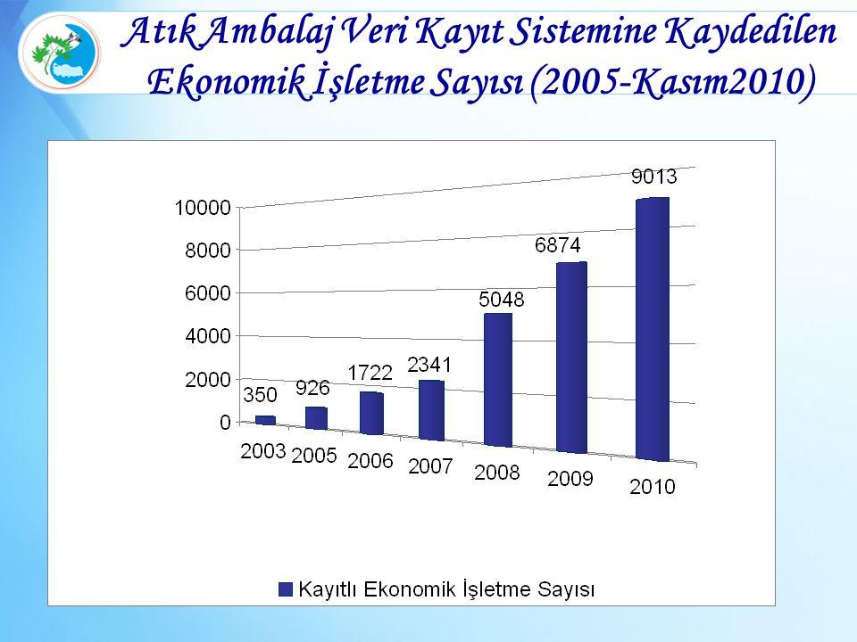 Atık Ambalaj Veri Kayıt Sistemine Kaydedilen Ekonomik İşletme Sayısı (2005-Kasım2010)