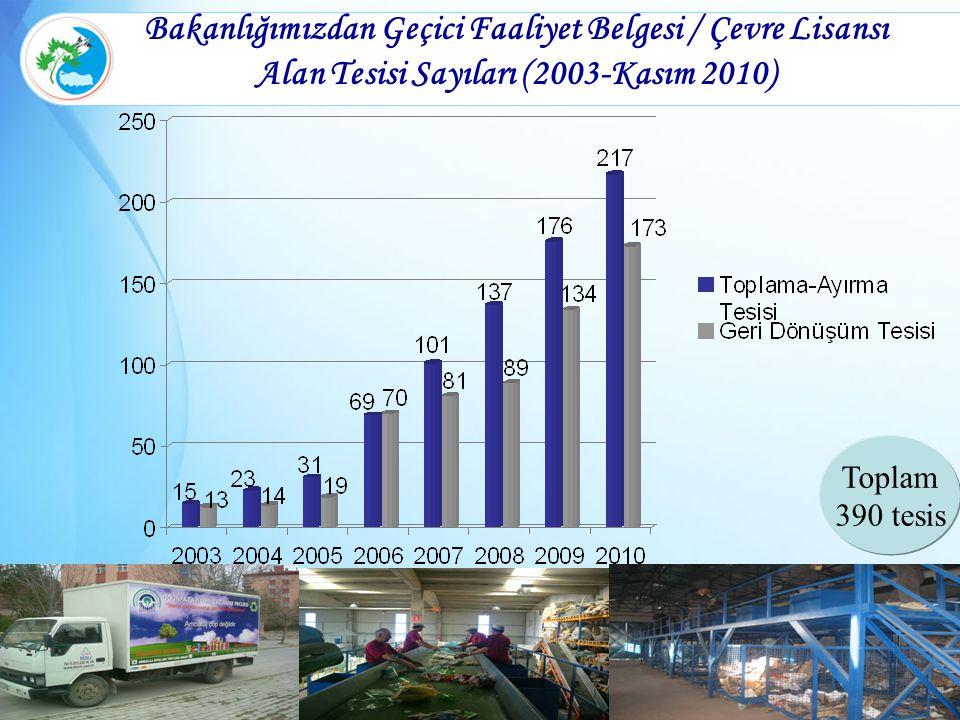 Bakanlığımızdan Geçici Faaliyet Belgesi / Çevre Lisansı Alan Tesisi Sayıları (2003-Kasım 2010)
