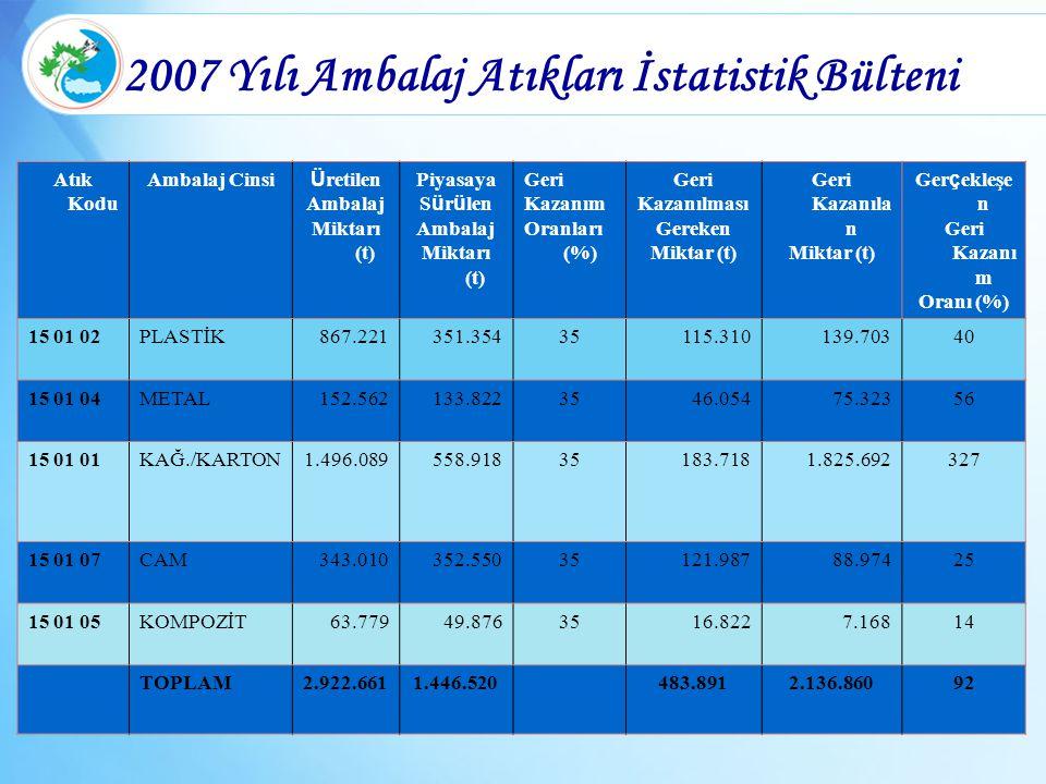 2007 Yılı Ambalaj Atıkları İstatistik Bülteni