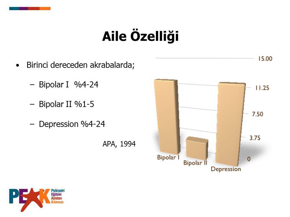 Aile Özelliği Birinci dereceden akrabalarda; Bipolar I %4-24