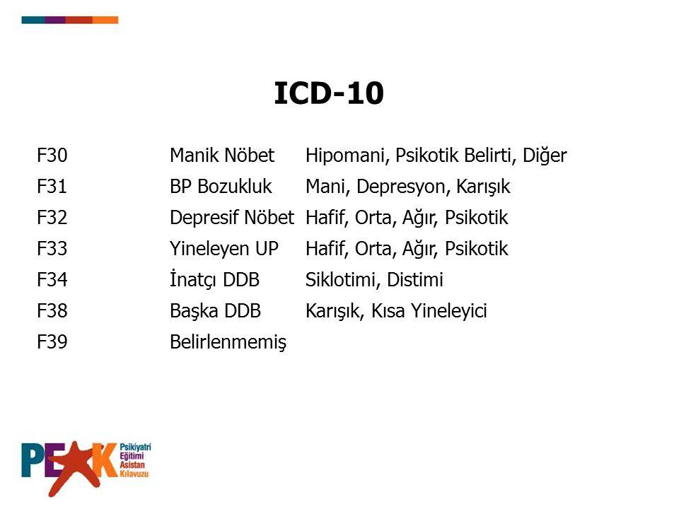 ICD-10 F30 Manik Nöbet Hipomani, Psikotik Belirti, Diğer