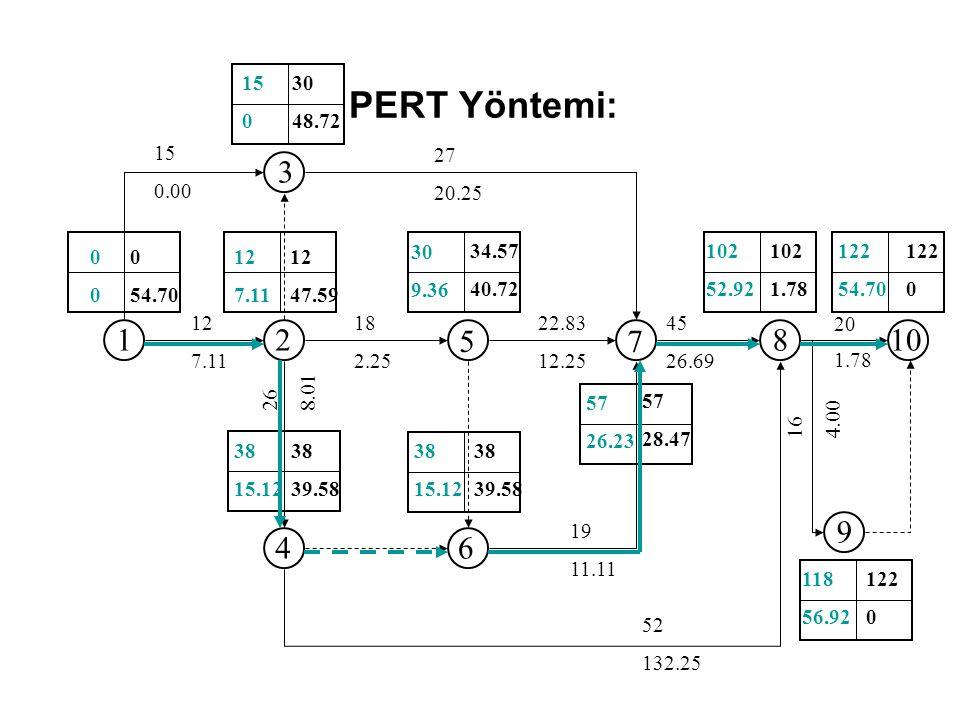 PERT Yöntemi: 15. 30. 48.72. 15. 0.00. 27. 20.25. 1. 2. 3. 4. 5. 6. 7. 8. 9. 10. 34.57.