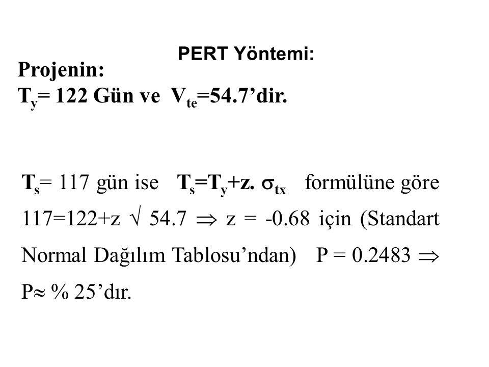 Projenin: Ty= 122 Gün ve Vte=54.7'dir.