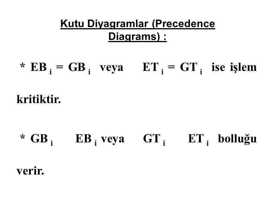 Kutu Diyagramlar (Precedence Diagrams) :