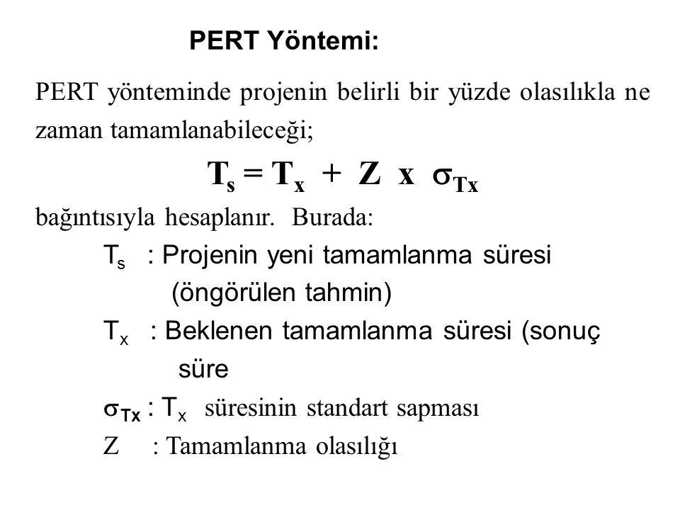Ts = Tx + Z x Tx PERT Yöntemi: