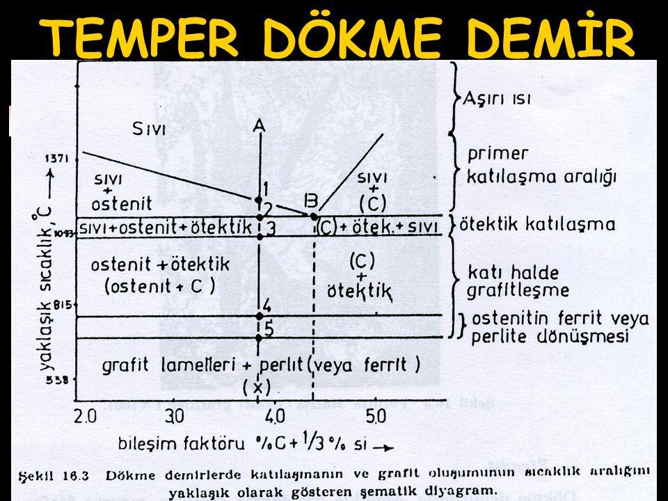 TEMPER DÖKME DEMİR