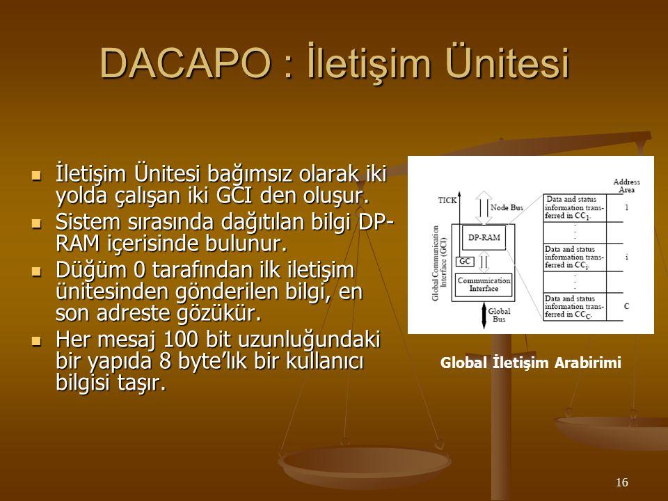DACAPO : İletişim Ünitesi