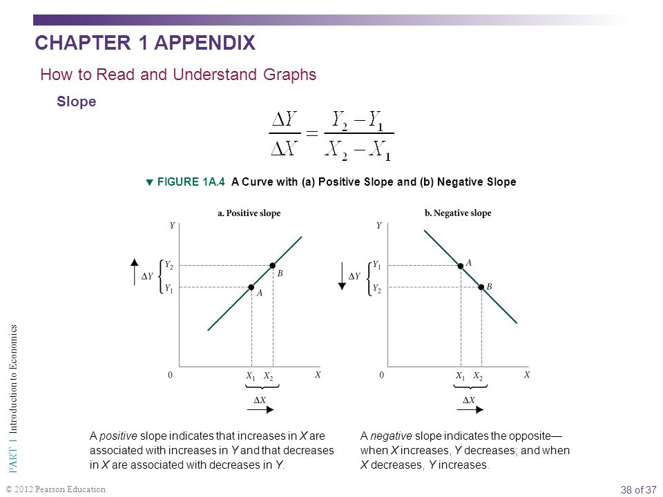 CHAPTER 1 APPENDIX How to Read and Understand Graphs Slope