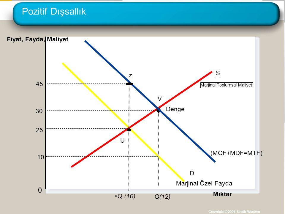 Pozitif Dışsallık Fiyat, Fayda, Maliyet S z 45 V Denge 30 25 U
