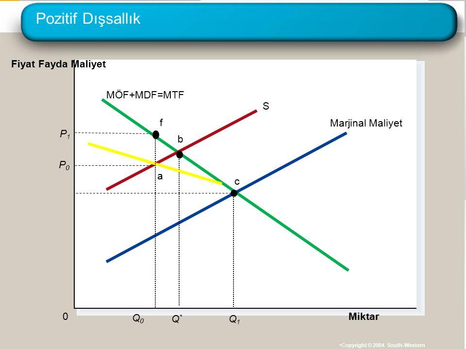 Pozitif Dışsallık Fiyat Fayda Maliyet MÖF+MDF=MTF S Marjinal Maliyet f
