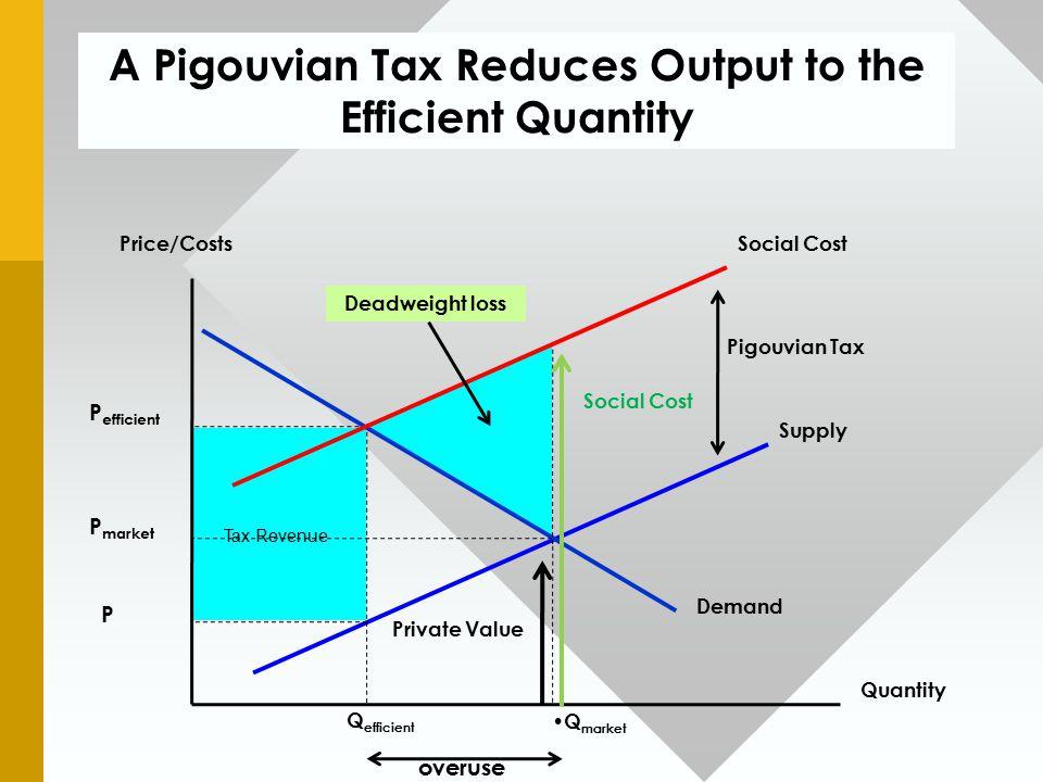 A Pigouvian Tax Reduces Output to the Efficient Quantity