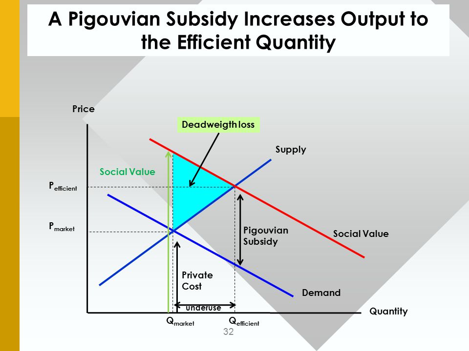 A Pigouvian Subsidy Increases Output to the Efficient Quantity