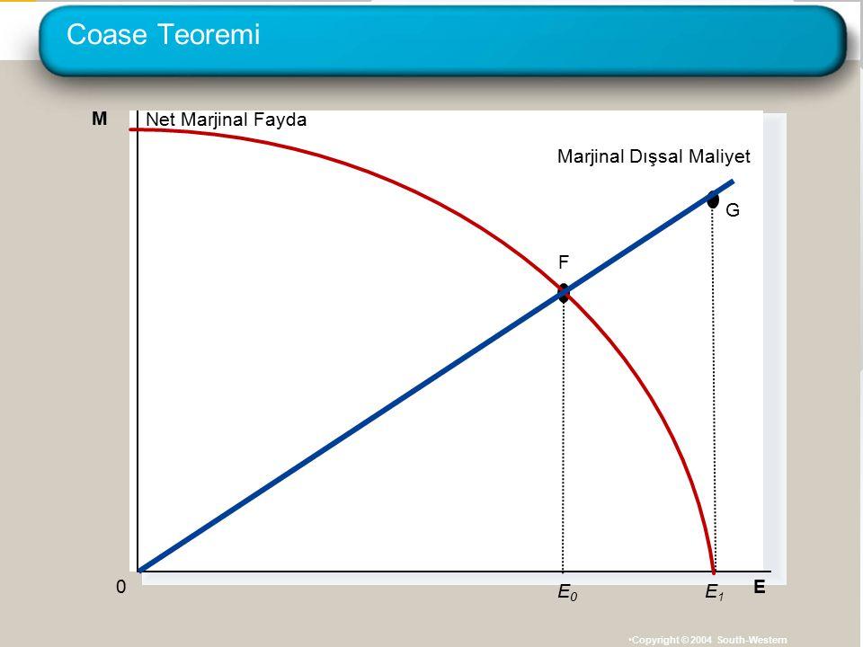 Coase Teoremi M Net Marjinal Fayda Marjinal Dışsal Maliyet E1 G F E0 E